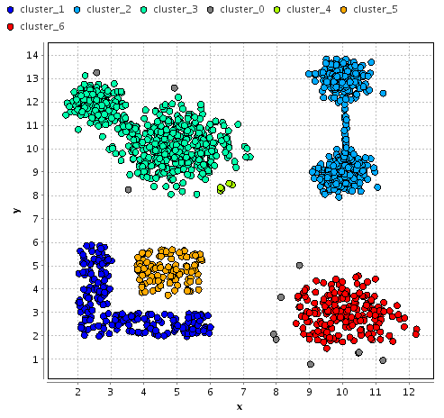 Traditional Clustering Density-Based Clustering clusters are modelled as dense areas separated by less dense areas density of an object = number of objects satisfying a similarity threshold DBSCAN