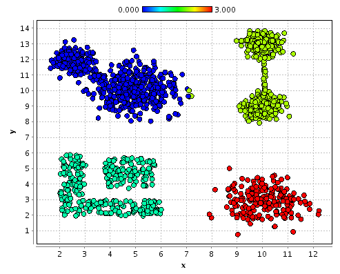 Traditional Clustering k=4 k=7 Partitional Clustering clusters represented by prototypes objects are assigned to most similar prototype similarity via distancefunction k-means[lloyd, 1957] partitions