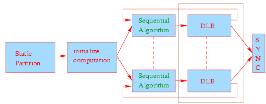 Data-Partitioning Approach Initial