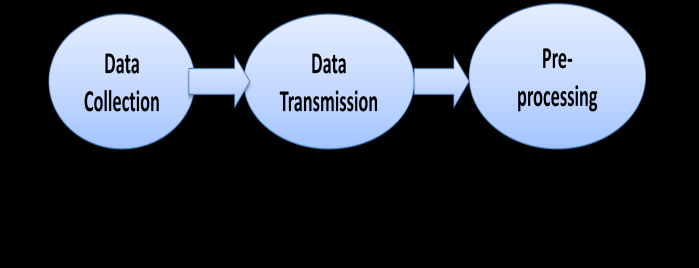 the acquisition process consists of three sub-steps, data instant the challenge came from all sides: accessing large collection, data transmission, and data pre-processing, as amounts of data,