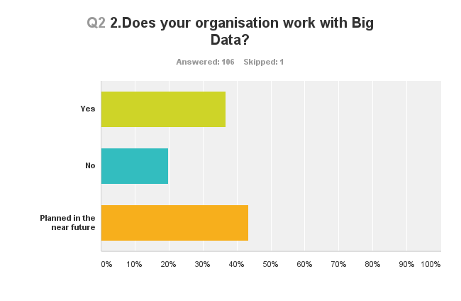 Questionnaire about the skills necessary for people working with Big Data in the Statistical Organisations Preliminary results of the survey (19.