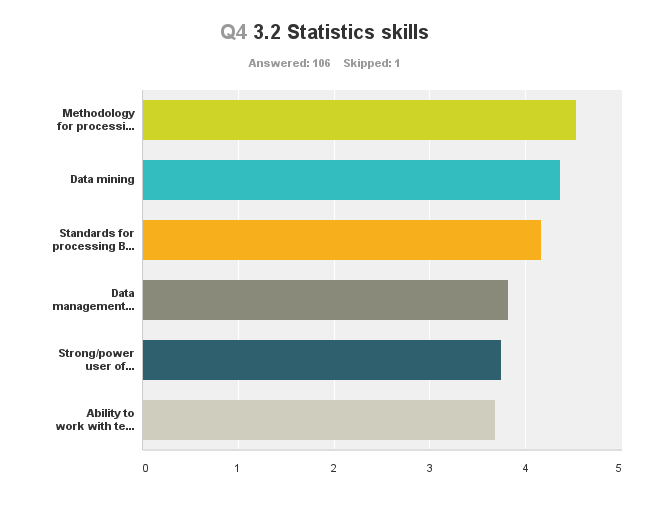 Average rating 3.3 Other skills, such as... Answer Options 1 2 3 4 5 Rating Average Count Creative problem solving 2 2 8 39 52 4.33 103 Data governance 1 1 16 37 44 4.23 99 Ethics 1 3 17 37 43 4.