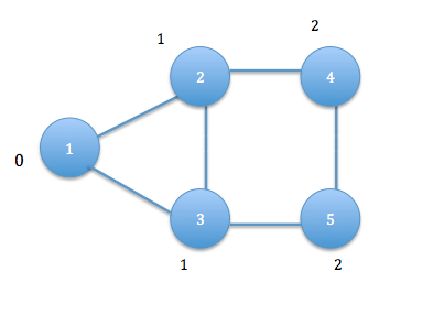 An iterative Map Reduce implementation is used to find the all source shortest path.