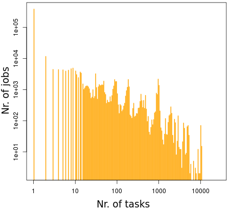 Examples Frequencies of the amount of RAM used by tasks (left) and