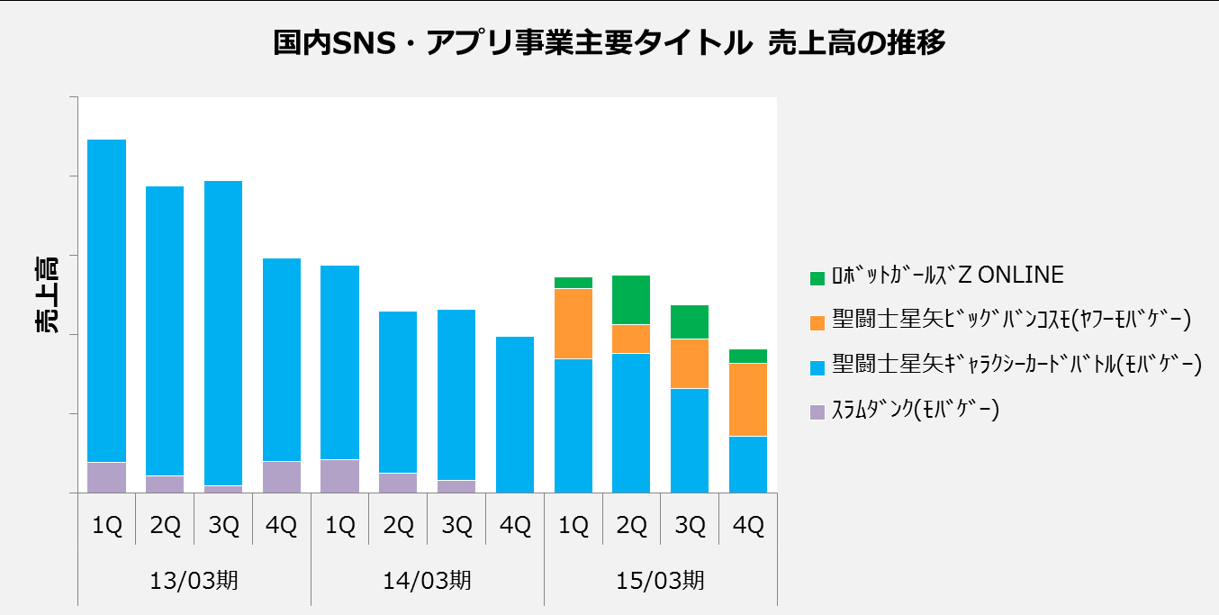 Net Sales Trends in Domestic Social Games and App Games Sales of SAINT SEIYA Galaxy Card Battle remained weak Net sales from the entire business were in a downward trend, although Saint Seiya - Big