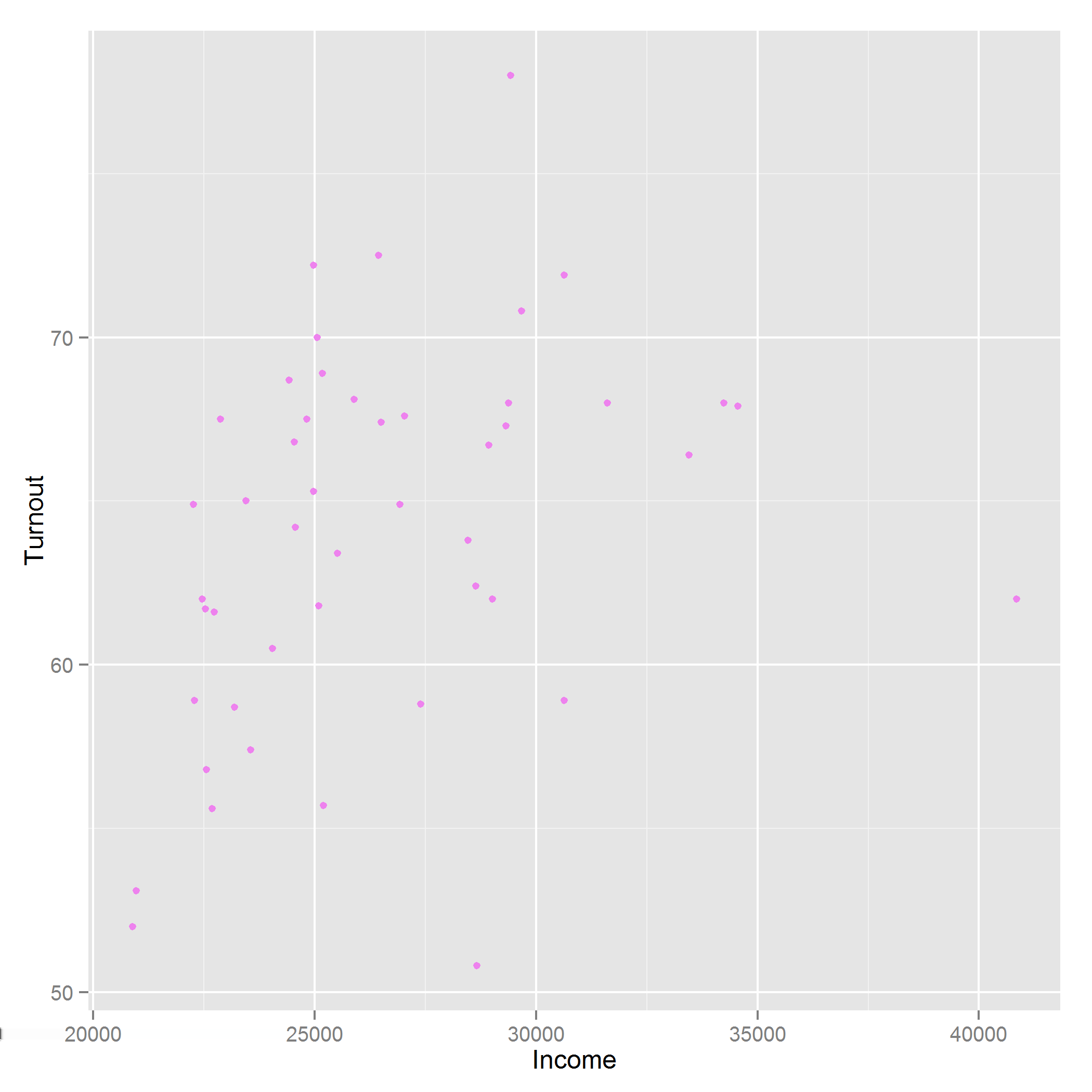 Figure 14-14. Setting color and point shape using ggplot2 graphics To set a log scale, we add a scale for each axis, as seen in Figure 14-15.