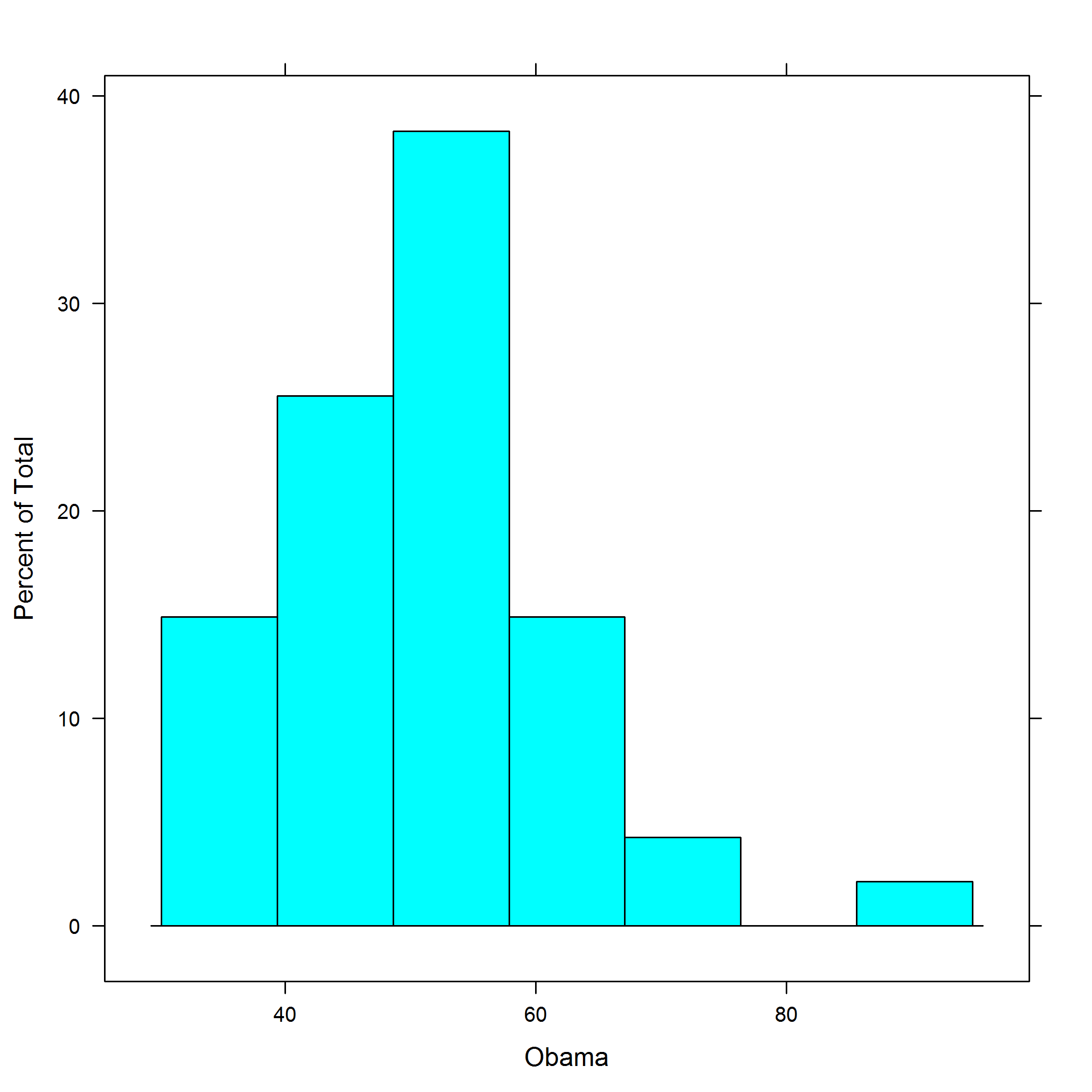 Figure 14-35. A percentage-scaled histogram using lattice graphics ggplot2 histograms are created by adding a histogram geom.