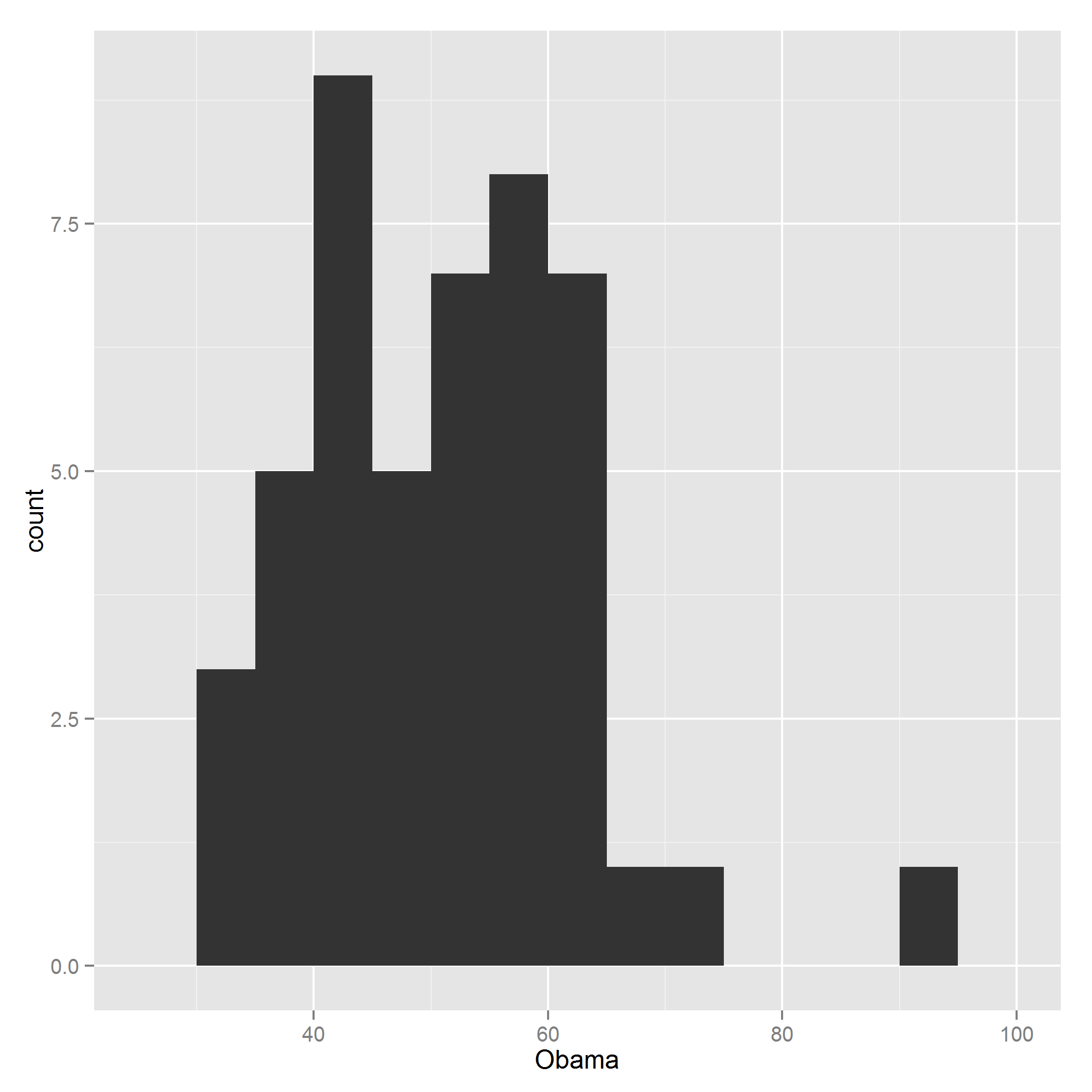 Figure 14-36. A histogram using ggplot2 graphics You can choose between counts and densities by passing the special names..count.. or..density.. to the y-aesthetic.