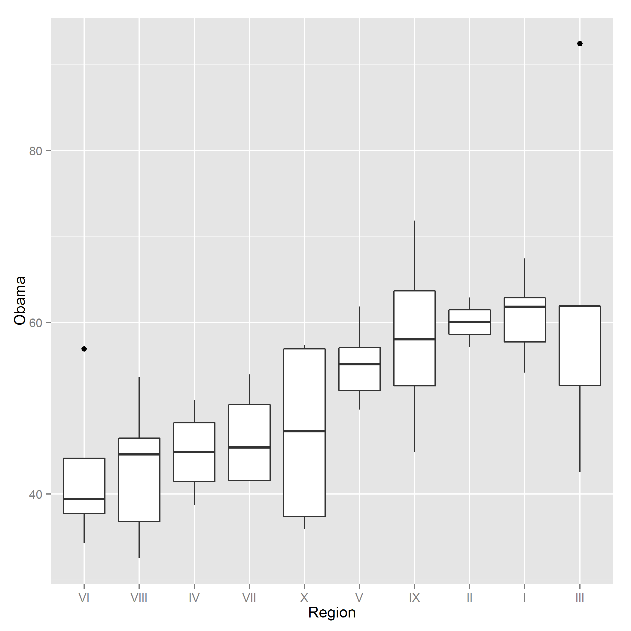 Figure 14-41. A box plot using ggplot2 graphics Bar Charts Bar charts (a.k.a. bar plots) are the natural way of displaying numeric variables 8 split by a categorical variable.
