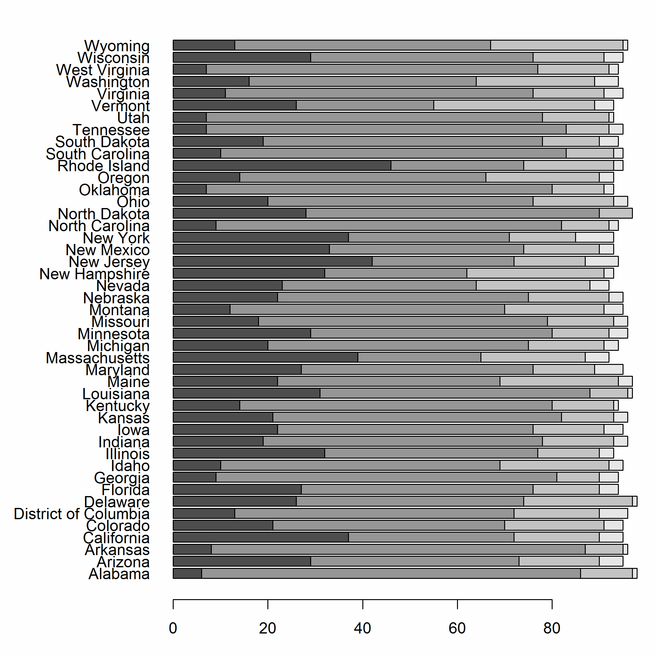 Figure 14-43. A stacked bar chart using base graphics The lattice equivalent of barplot, shown in Figure 14-44, is barchart.