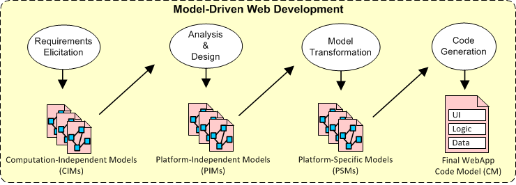 Usability Evaluation in Model-Driven Web Development application of metrics and indicators to these models.