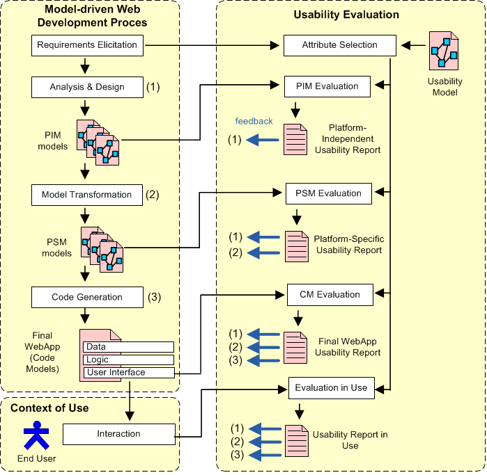WUEP: A Web Usability Evaluation Process for Model-Driven Web Development 5.1 Integrating usability evaluations into Model-driven Web development processes Figure 5.