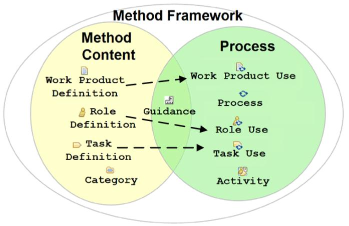 WUEP: A Web Usability Evaluation Process for Model-Driven Web Development Figure 5.2. Core idea of representing processes in SPEM 2.0 Figure 5.