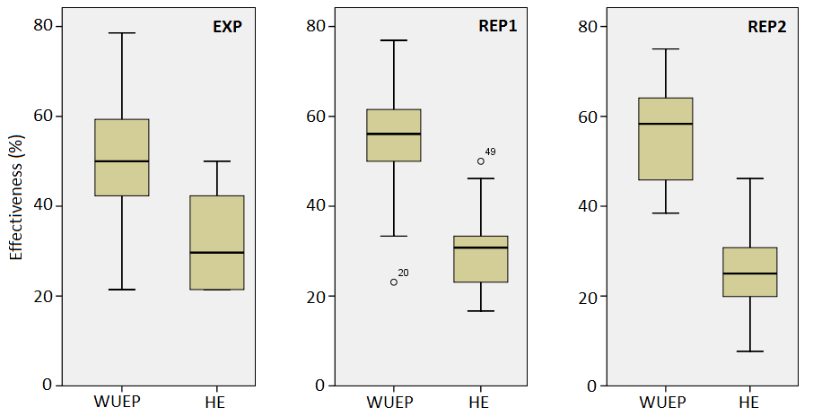 7.3 Assessing the actual and perceived performance of WUEP in practice: a family of experiments with OO-H Figure 7.3. Boxplots for the Effectiveness variable In order to determine whether or not