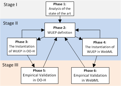 Introduction 1.6 Research design The research work presented in this PhD thesis took place in three stages, which are summarized in Figure 1.1. The first stage is related to the analysis of the state-of-the-art as regards usability evaluation for Web applications.