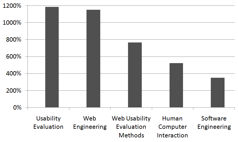 Literature review on Usability Evaluation Methods for the Web 50 Figure 2.4.