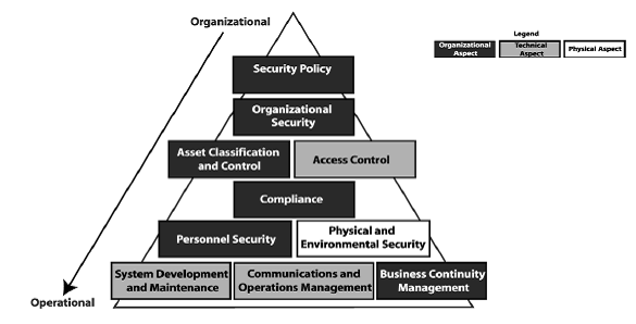 Figure 1.2 Structure of ISO 27002 (Bisson & Saint-Germain, n.d.) 1.