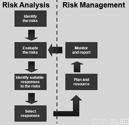 Figure 2.2 Prince2 Risk Management (Office of Government Commerce, 2005) The ISO 27002 process starts by identifying the security requirements by assessing an organisation s risks.
