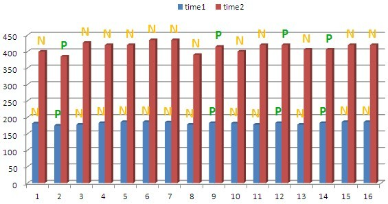 The analysis shows that PGP takes 1/3 the time of the PDP and 1/4 the memory consumption of the PDP.