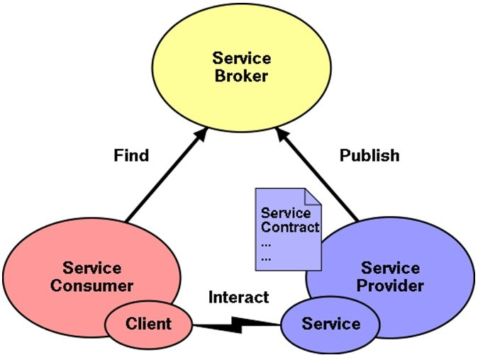 Figure 2.1: Basic Elements of SOA [126] providers publish their services. Service requesters search and find the services they need through the broker and get binding information.
