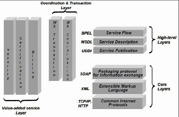 Figure 2.3: The Web Services technology stack [236] High-level layers are used for Web Service description, publication, selection and coordination.