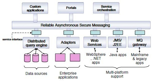 The xsoa is a multi-level architecture which embraces a multi-dimensional separation of concerns based on the need to separate basic service capabilities from the functionalities for service
