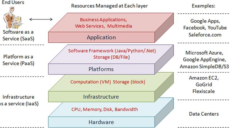 Figure 2.7: Cloud computing architecture [323] Such a layer scheme resembles the Software Stack viewpoint upon information system.
