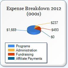 Important Statistics $.70 of Every Dollar Raised is Spent on Program Service Expenses. Pledge Balance 2011 Pledge Balance 2012 Management General $974,559.00 $879,072.00 $879,072.00 9.90% $237,045.