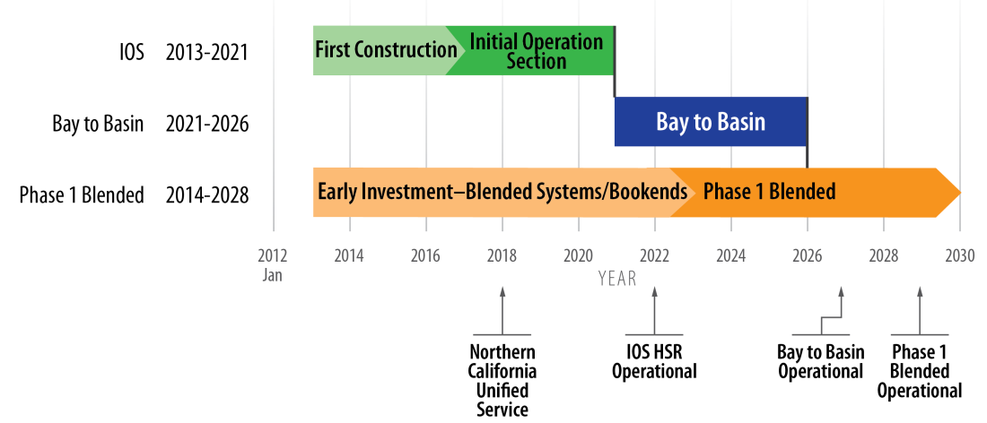 Revised 2012 Business Plan California High- Speed Rail Authority Funding for the initial construction of the IOS will be a combination of federal funding and Proposition 1A funding.