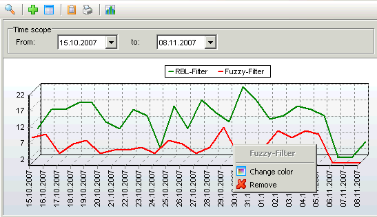 5. Options in the Menu Bar Illustration: Statistics chart 6. Right click on a graph to open the context menue. 7. Change Color of the selected graph 8. Remove the selected graph from the chart. 5.2.
