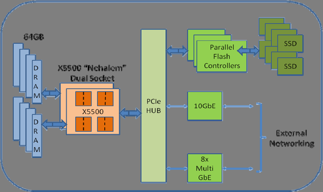Scalable Hardware Platform The Schooner hardware platform design, shown in Figure 3, utilizes the most advanced technologies available today, including: Intel Nehalem 5550 processors IBM System x3650