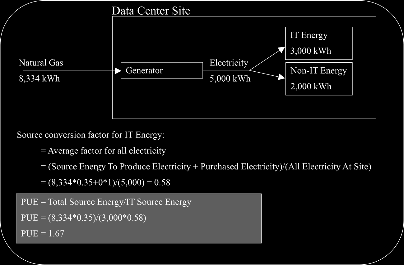 PAGE 39 DATA CENTER C NATURAL GAS PURCHASE Figure 9. Example PUE calculation for a data center that purchases natural gas 5.1.