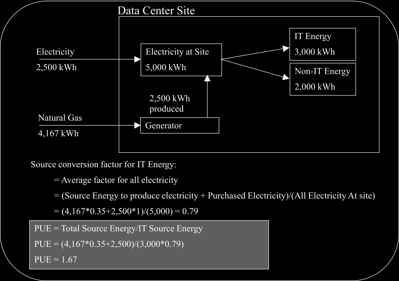 PAGE 40 DATA CENTER D ELECTRIC & NATURAL GAS PURCHASE Figure 10.