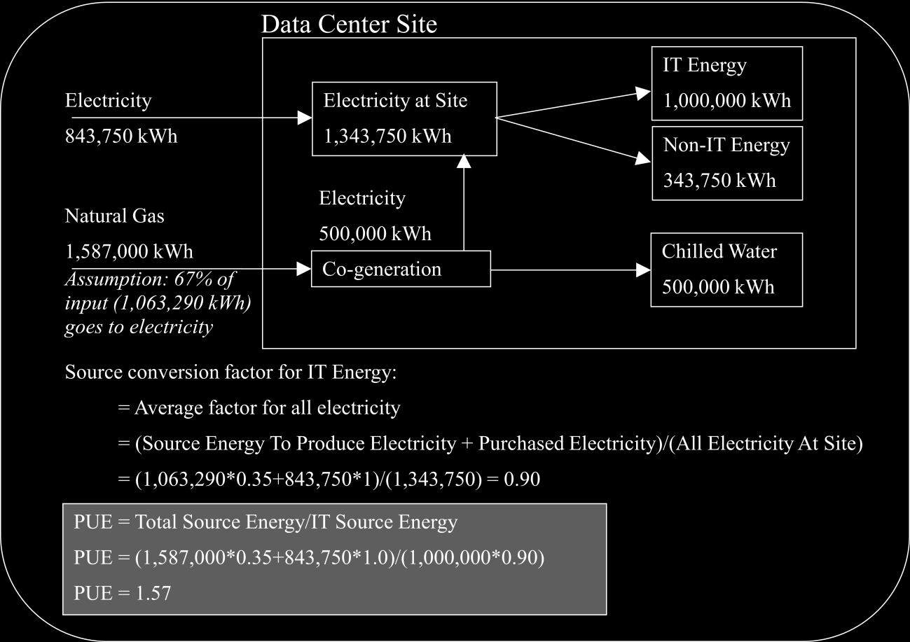 PAGE 41 DATA CENTER E ELECTRIC & NATURAL GAS (COGENERATION) PURCHASE Figure 11.