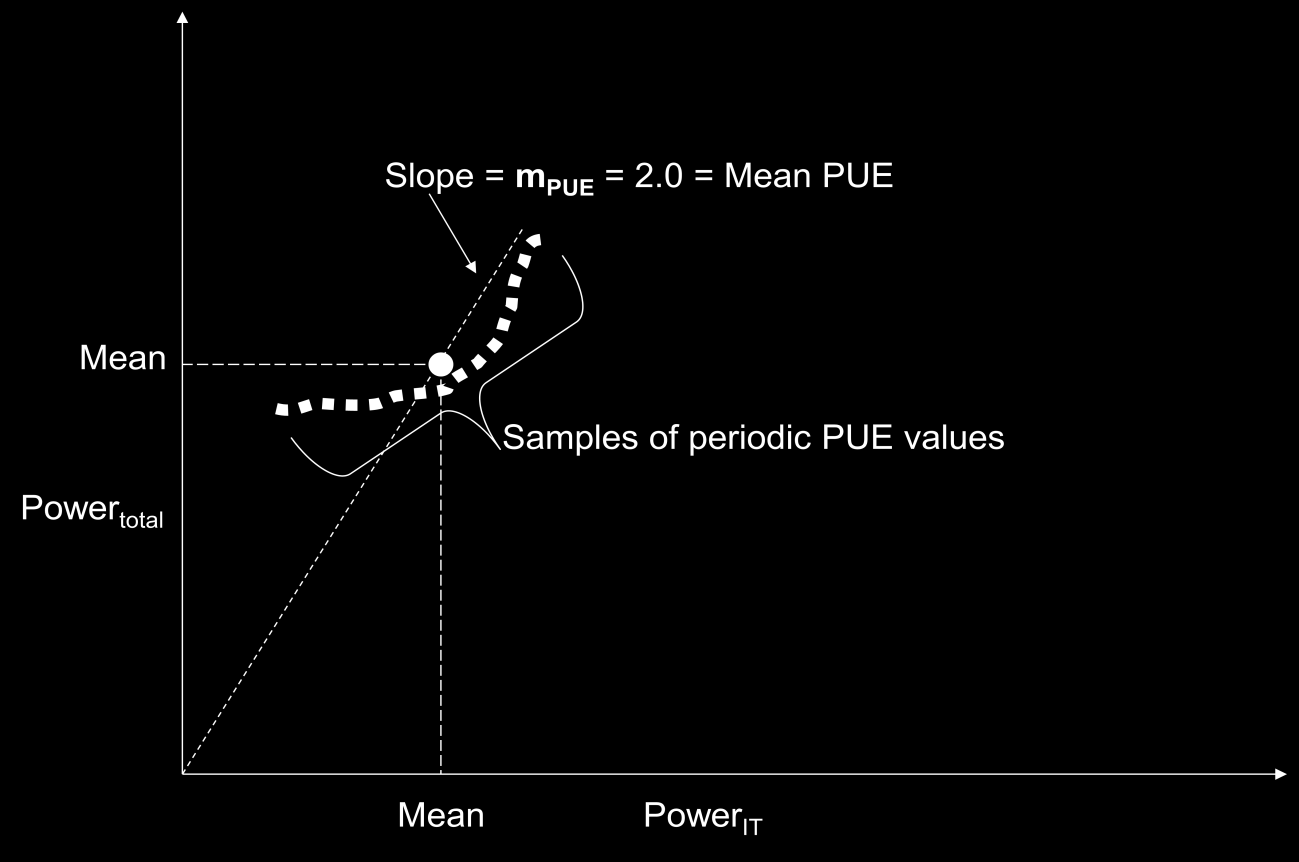 PAGE 72 Figure 21. Proportional power scaling in a data center with mean PUE = 2.0 Figure 21 shows an example with periodic Power IT and Power total samples.