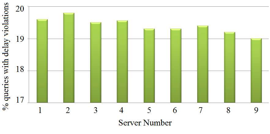 A:18 K.Kant, M.Murugan et al. Fig. 10. Avg. delay values for Type I queries when servers 1 4 are at a higher ambient temperature away from high temperature servers.