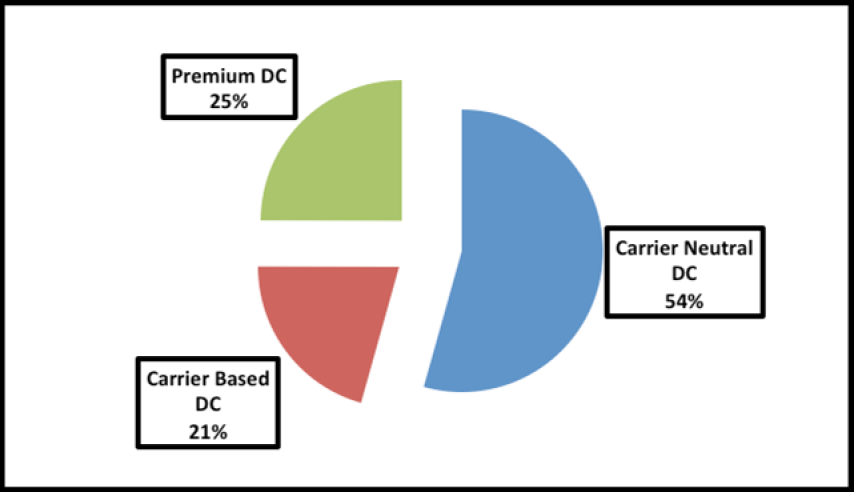 Below TCL provides a breakdown of the numbers of UK Data Centre facility as a proportion by segment type (the segment types include Carrier Based, Carrier Neutral and Premium Data Centres) as of the