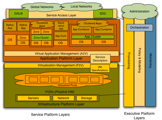 p. 15 Illustration 5: Service Platform and Executive Platform Some definitions: Stack: A set of