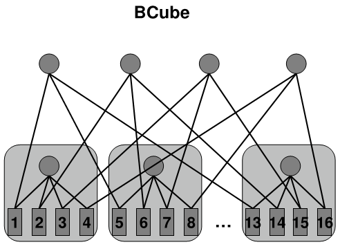 BACKGROUND BCube: a new multi-level network architecture for the data center with the following distinguishing