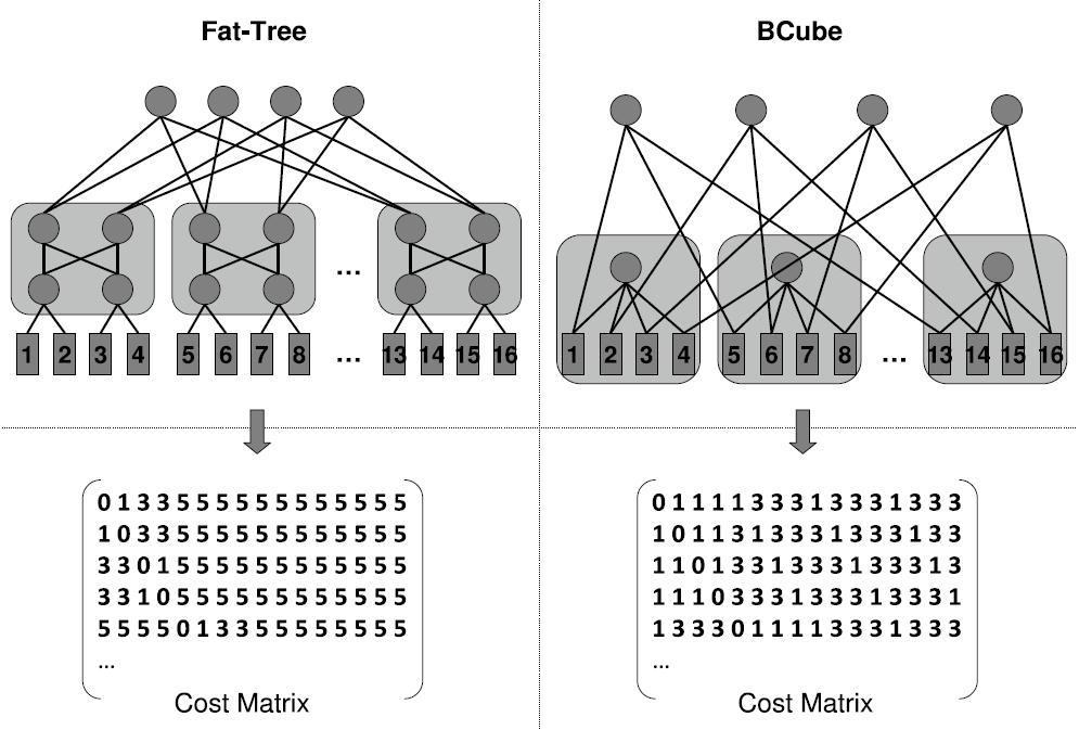 IMPACT OF NETWORK ARCHITECTURES AND TRAFFIC PATTERNS Regarding network