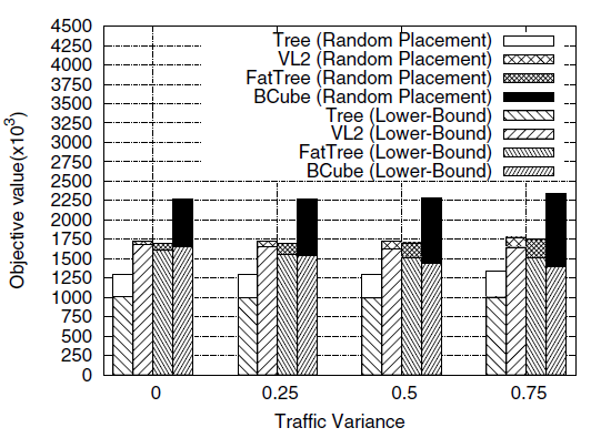 IMPACT OF NETWORK ARCHITECTURES AND TRAFFIC