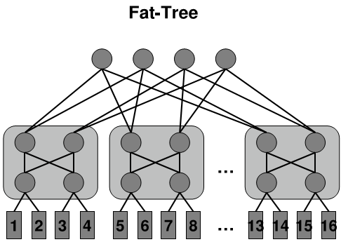 BACKGROUND Fat-Tree(PortLand): It is built around the concept of pods: a collection of access and aggregation switches that forma complete bipartite graph, i.e., a Clos graph.