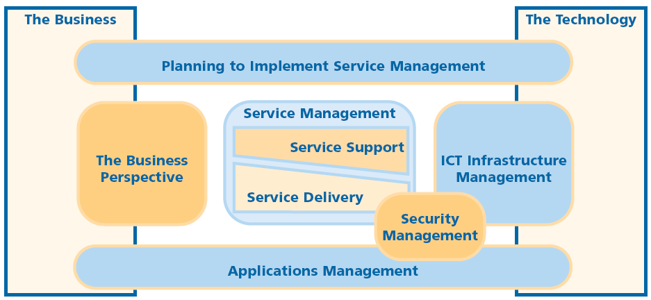 2.6. ITIL based Management and Services The IT Infrastructure Library (ITIL), a set of best practices addressing the delivery of high-quality, cost-effective IT services, includes best practice