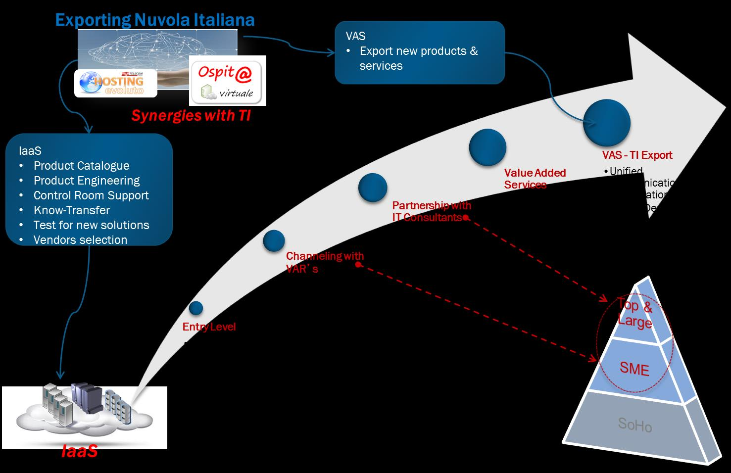 Med Nautilus Cloud Solutions: Exporting Nuvola