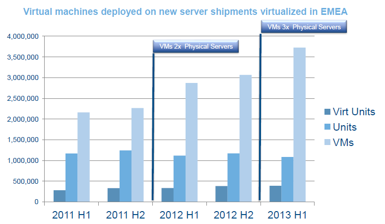 The Virtualization Trend in EMEA Ave.