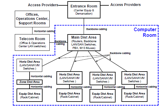 It room layout may consider two main spaces, the cabling and networking area and the IT equipment area.