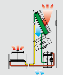 Figure 40: Air Cooled Direct Expansion Unit.Source: Uniflair Chiller Water CRAH (Computer Room Air Handlers) Units.