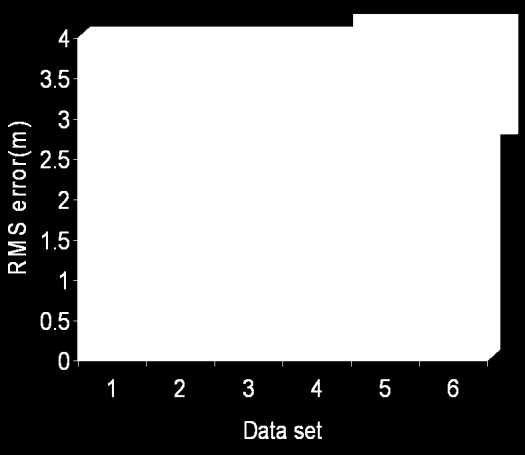 sensor in all the cases. Area covered in each data is 30kmX30km. Distributed Check points are identified. Errors obtained for different datasets are shown in Fig.4.