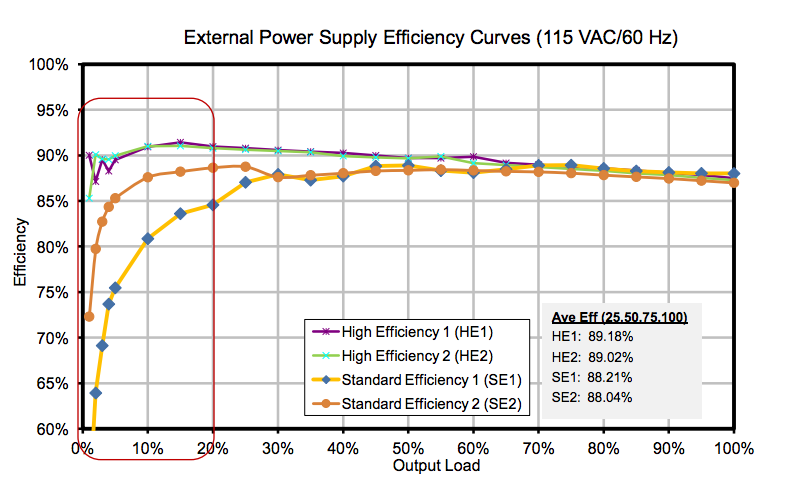 Figure 1 Large differences in low-load EPS efficiency 23 2.