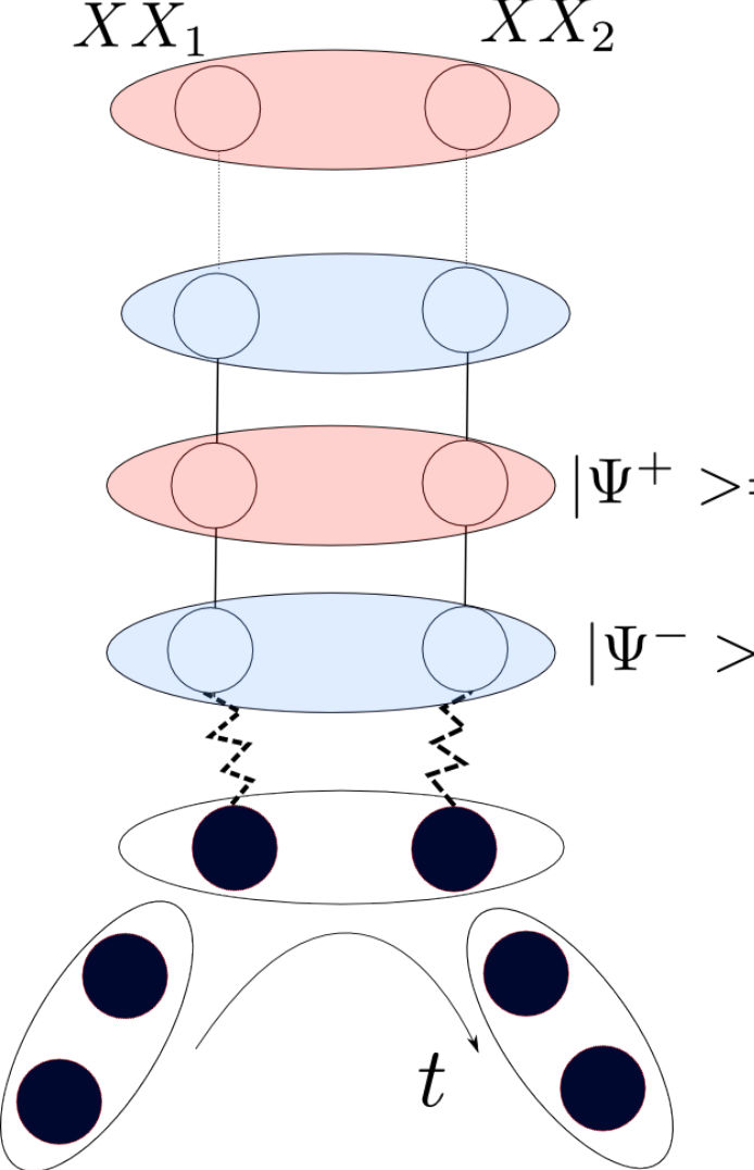 130 Chapter 5. Steady-state entanglement drven by quantum repeated nteractons where ρ ± = ψ ± ψ ± and q = N/2 f N s odd and q = (N + 1)/2 f N s even.